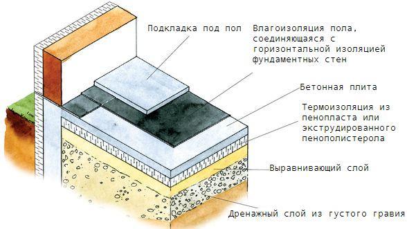 uteplenie_betonnogo_pola