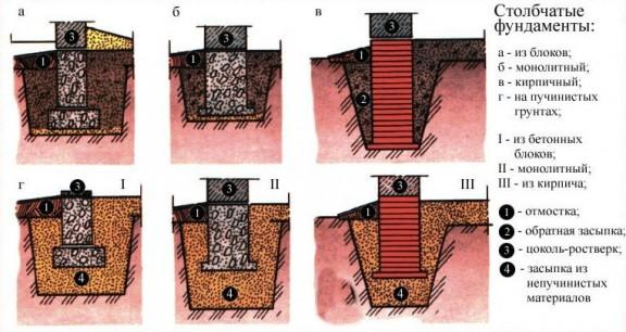 Фундамент для бани на глинистой почве
