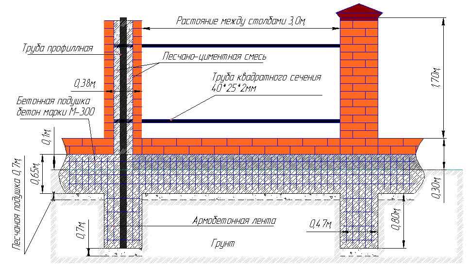 Принцип постройки колонн