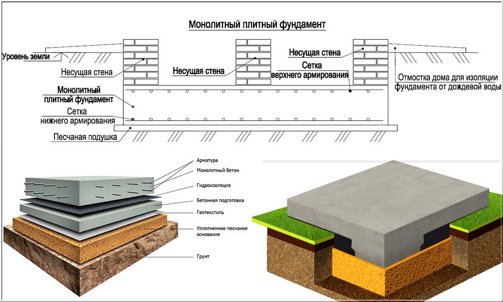 Как сделать плиточный фундамент