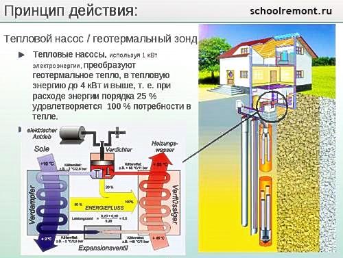 Использование энергии земли в отоплении