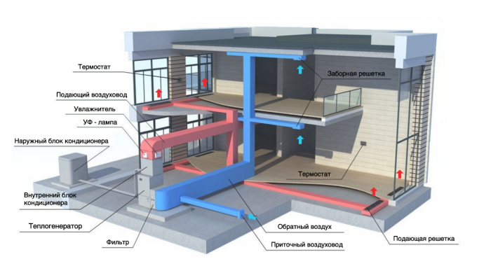 Воздушное отопление дома схема