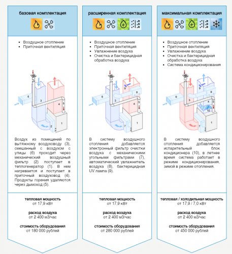 Система воздушного отопления - цены